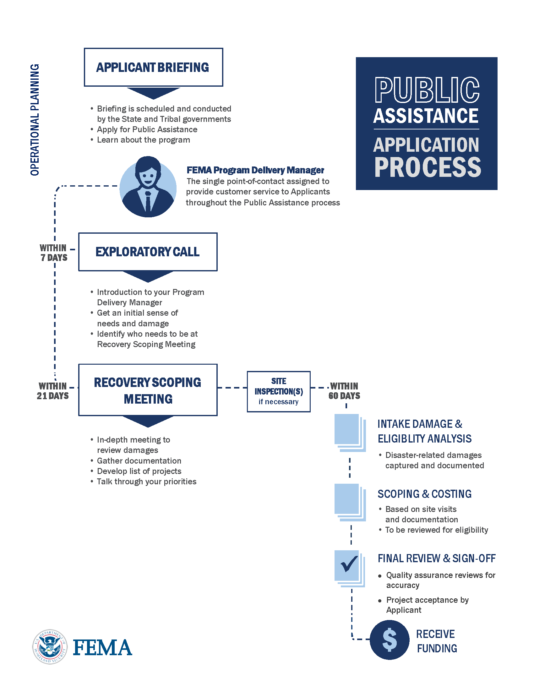 FEMA Delivery Process
